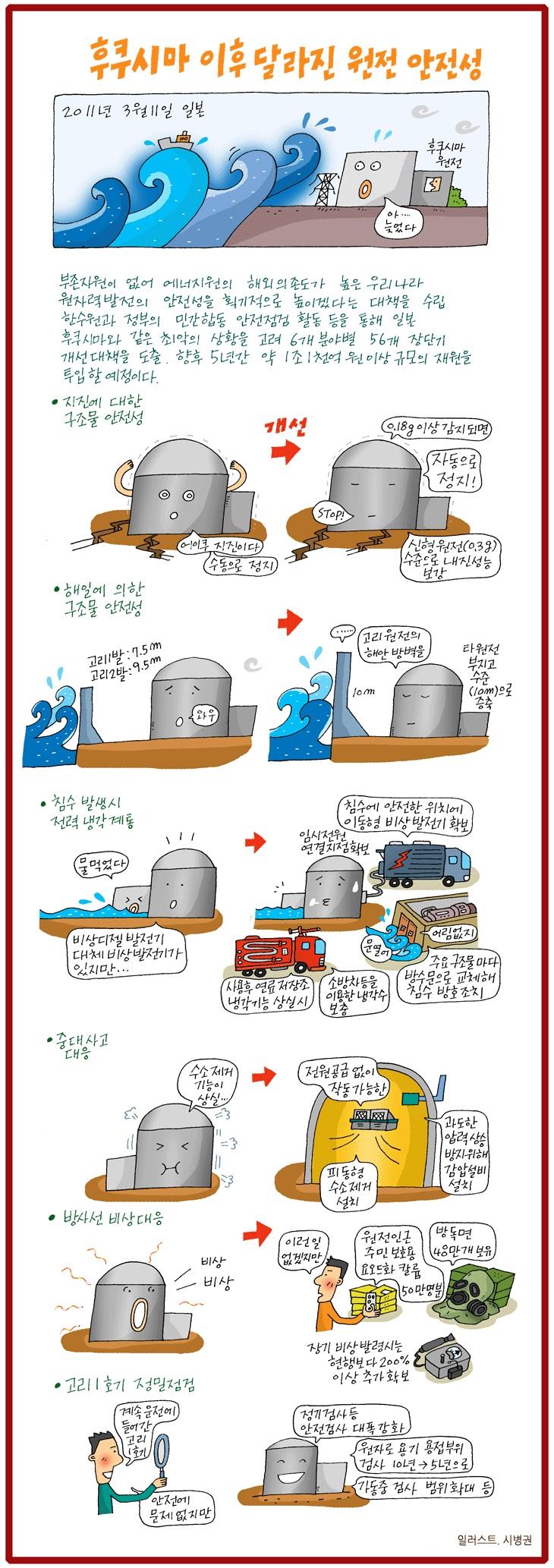 후쿠시마 이후 달라진 원전 안전성.jpg